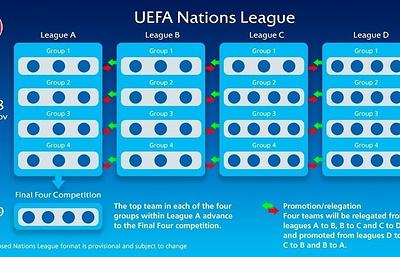 Сборная России предварительно попала в дивизион В футбольной Лиги наций