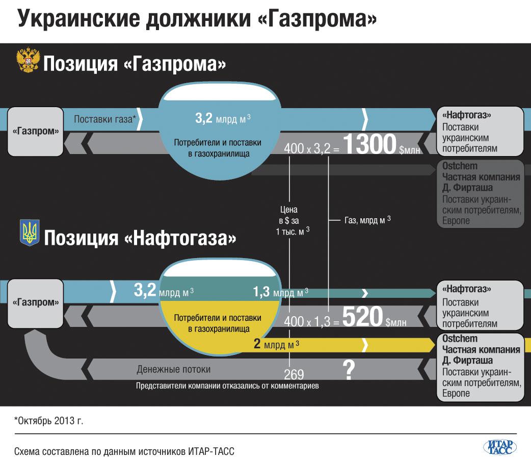 Украинские должники «Газпрома»