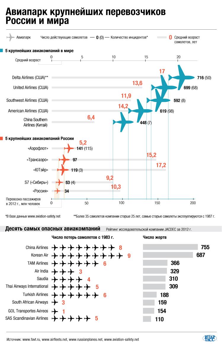 Авиапарк крупнейших перевозчиков России и мира
