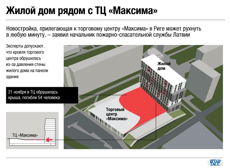 Жилой дом рядом с ТЦ «Максима»