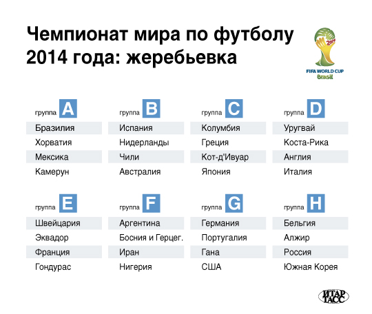 Чемпионат мира по футболу 2014 года: жеребьевка