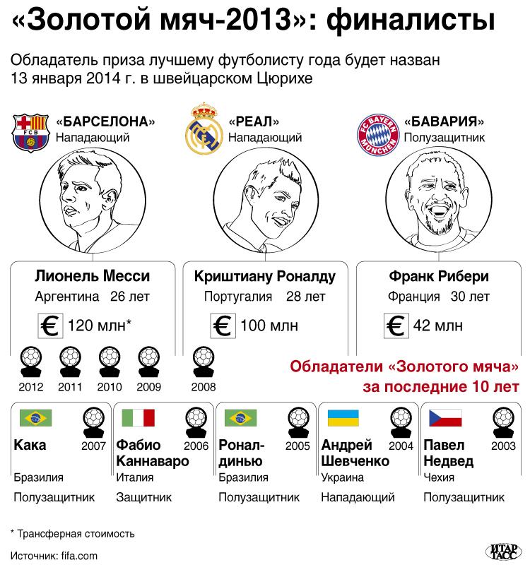«Золотой мяч-2013»: финалисты