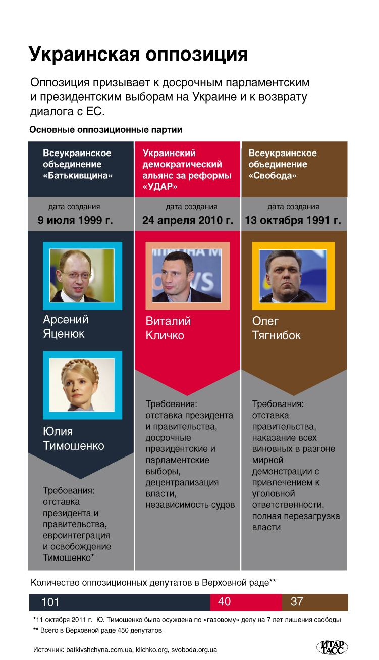 Украинская оппозиция