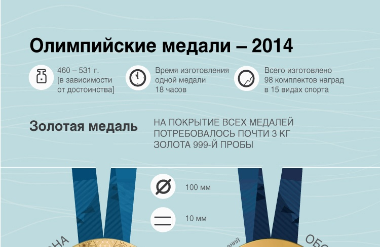 Олимпийские медали – 2014