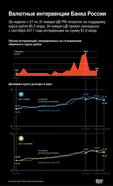 Валютные интервенции Банка России