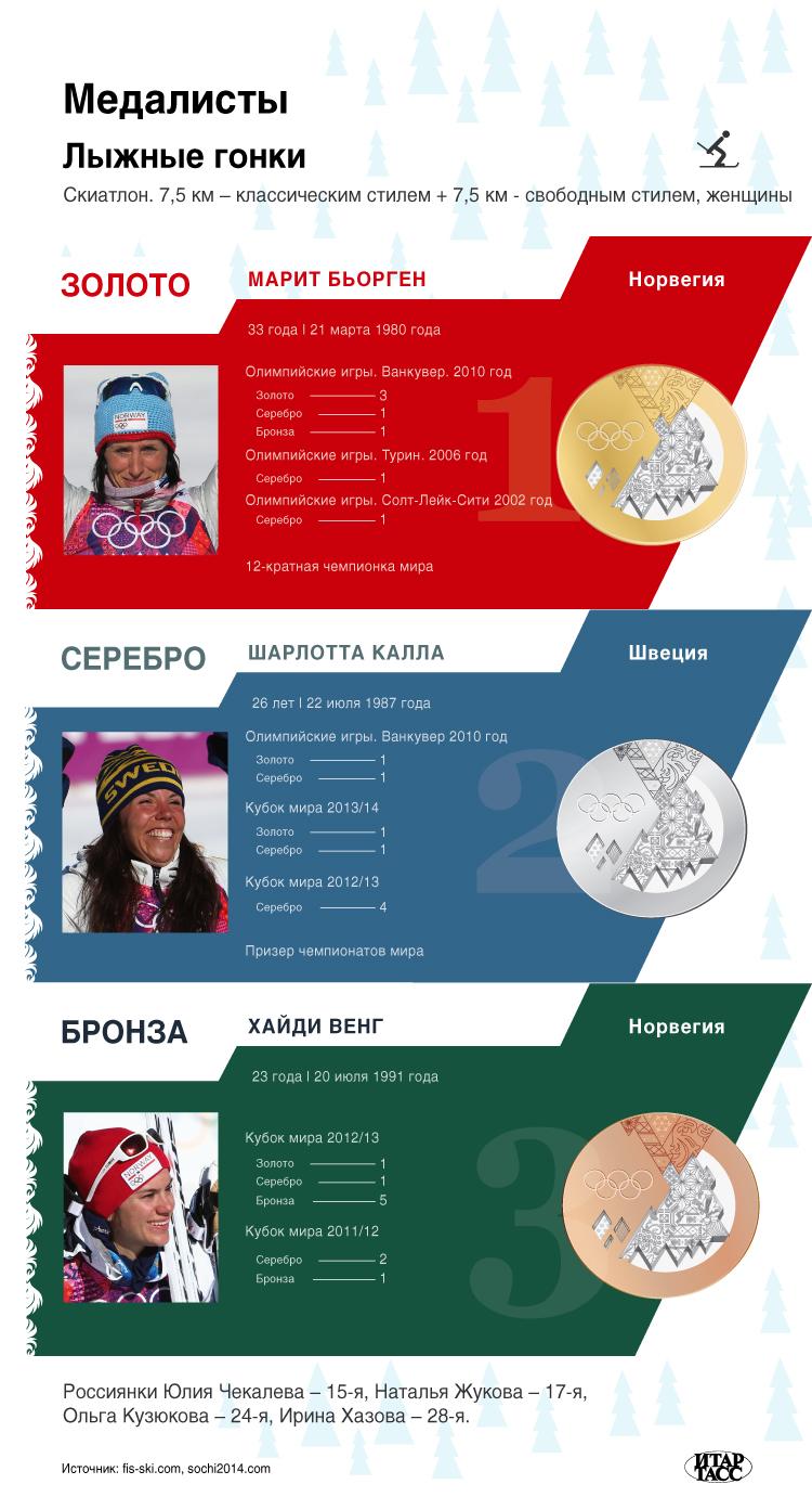 Лыжные гонки, скиатлон, женщины