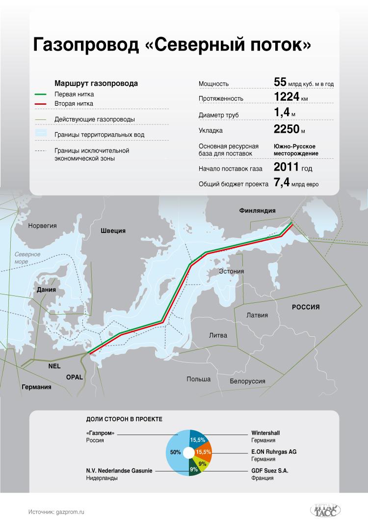 Газопровод «Северный поток»