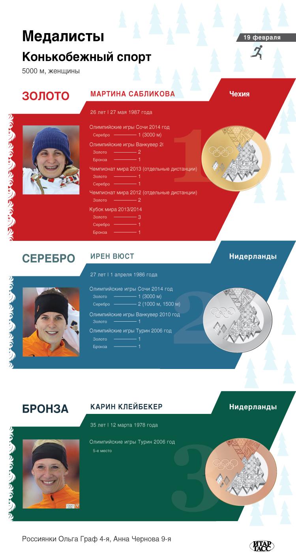 Конькобежный спорт, 5000 м, женщины