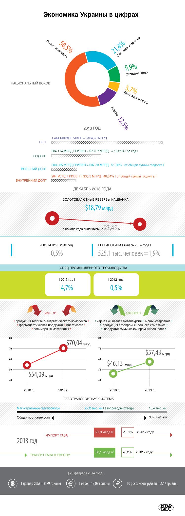 Экономика Украины в цифрах