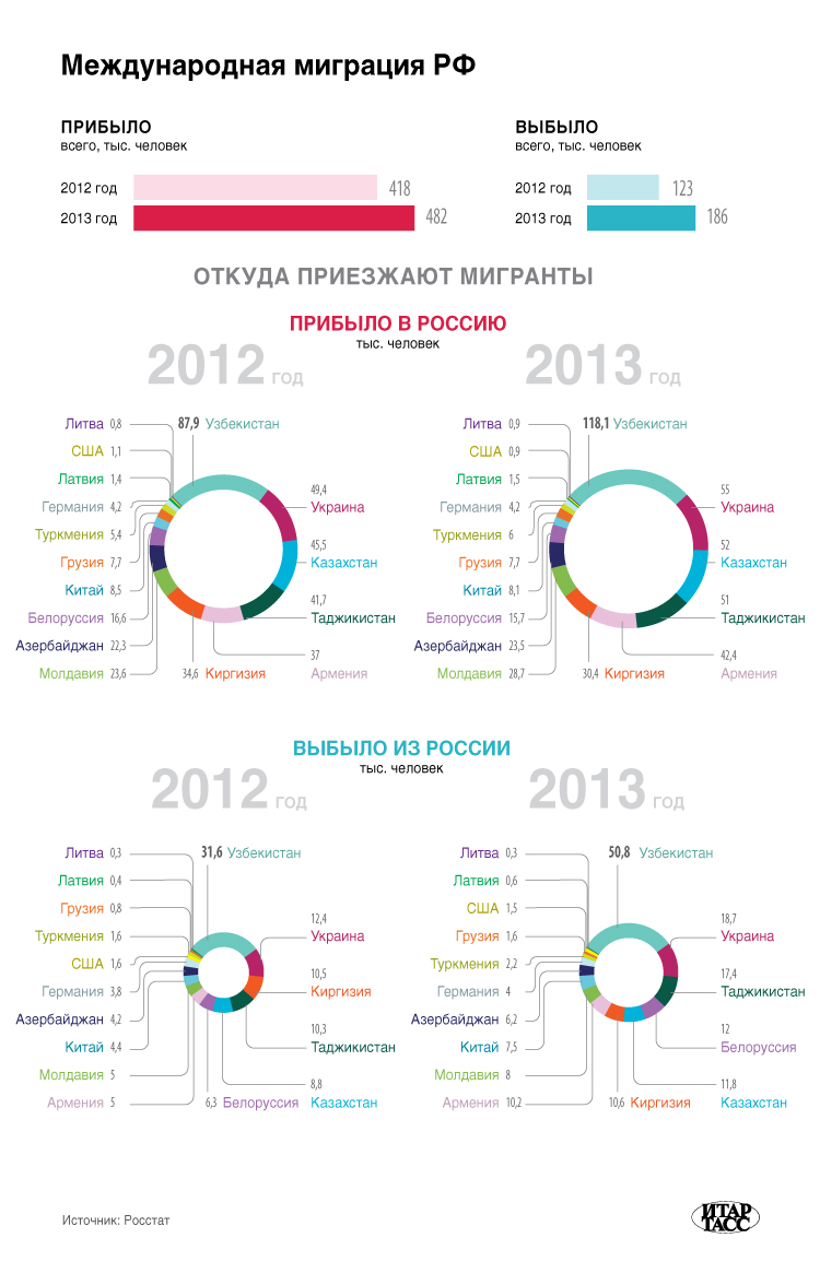 Международная миграция РФ