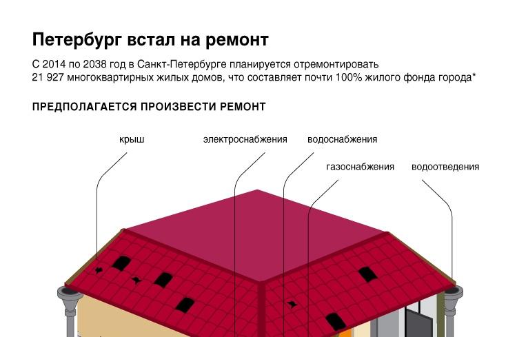 Петербург встал на ремонт