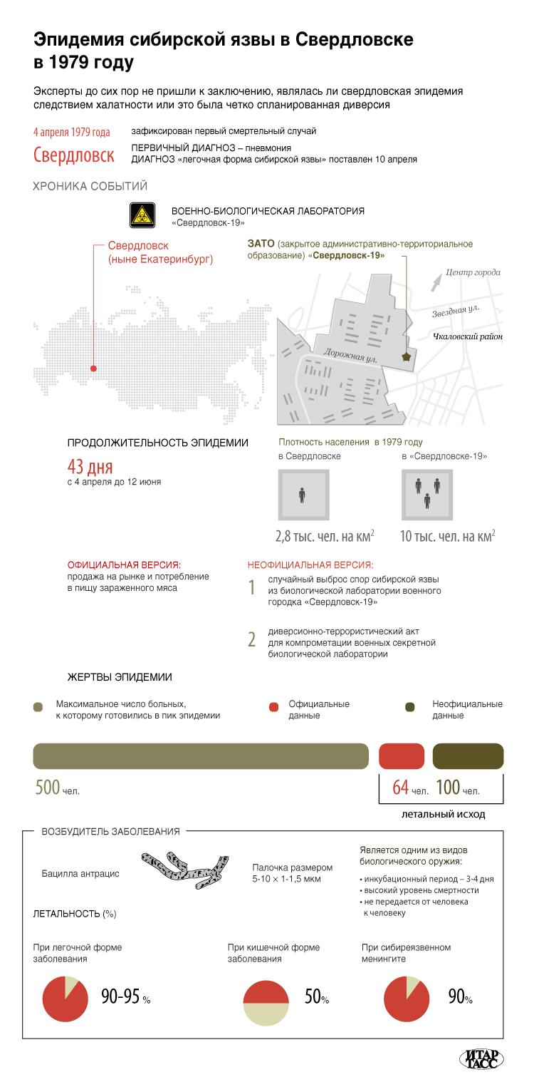 Эпидемия сибирской язвы в Свердловске в 1979 году