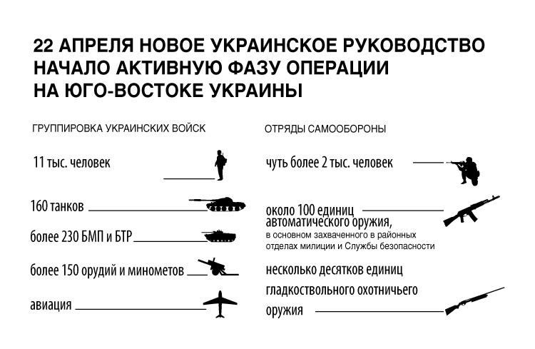 22 апреля новое украинское руководство начало активную фазу операции на юго-востоке Украины