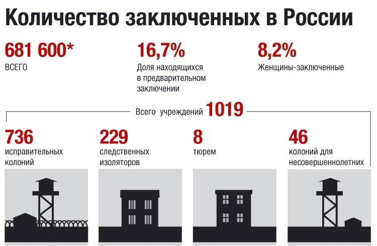 Количество заключенных в России
