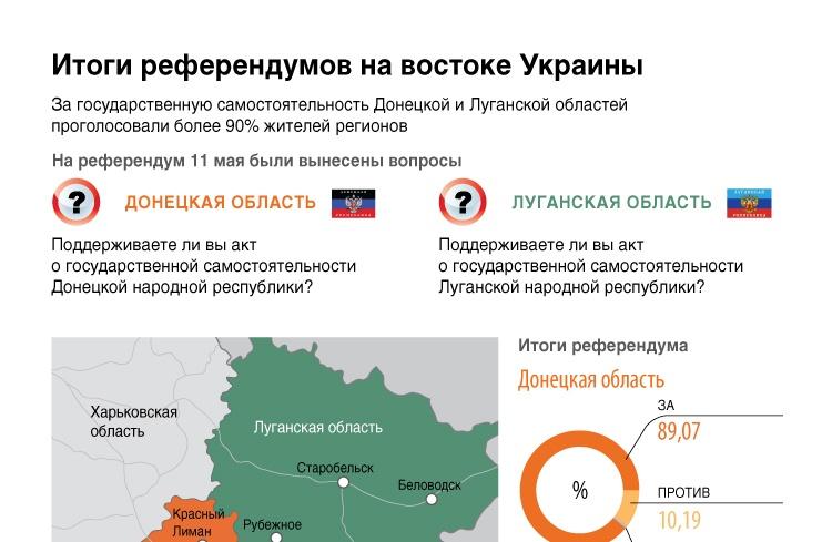 Итоги референдумов на востоке Украины