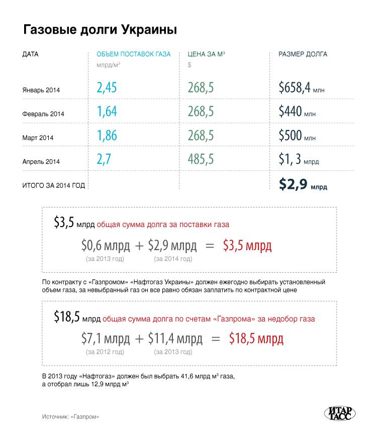 Газовые долги Украины