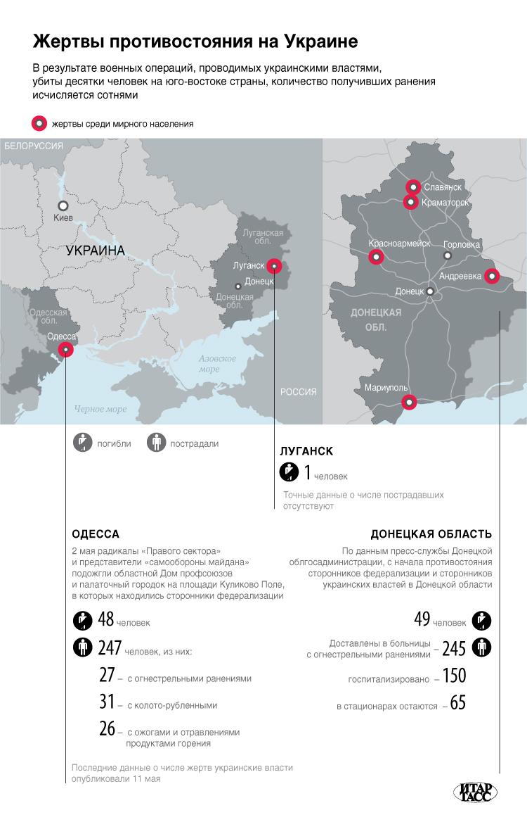Жертвы противостояния на Украине