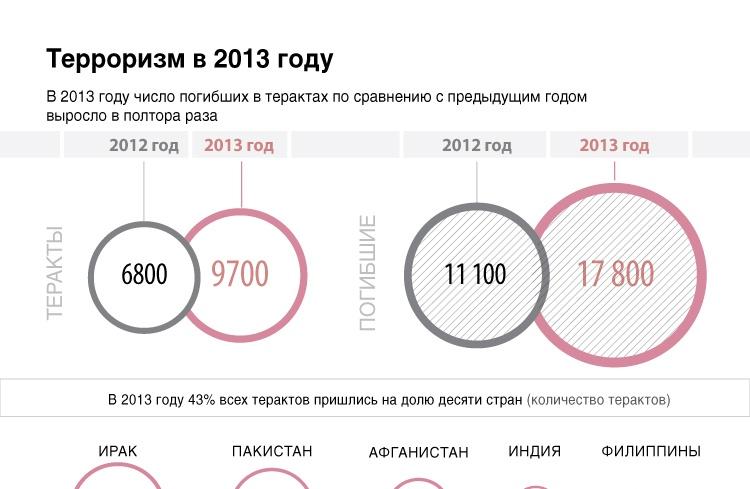 Терроризм в 2013 году
