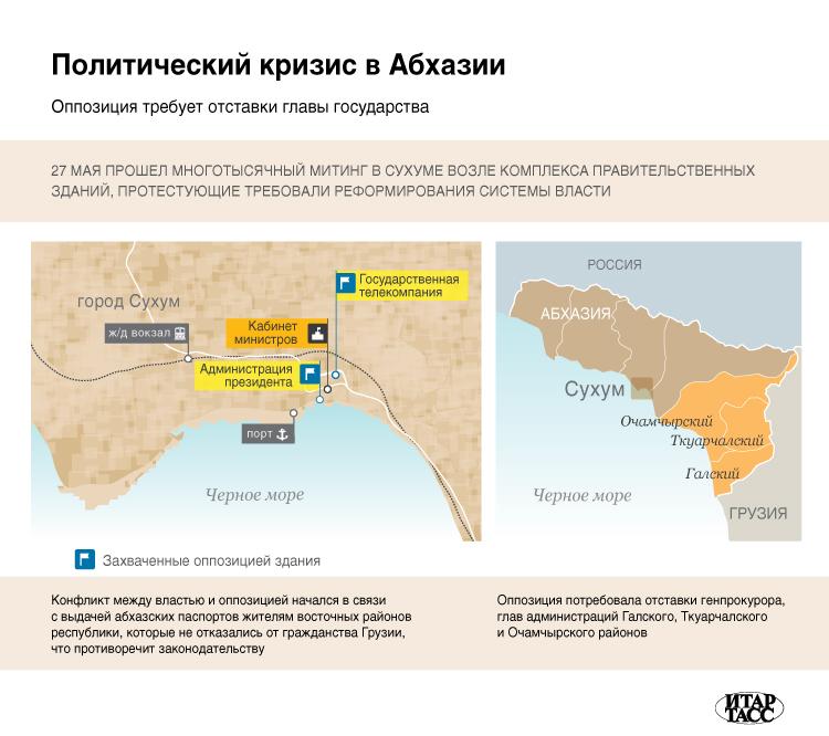 Политический кризис в Абхазии