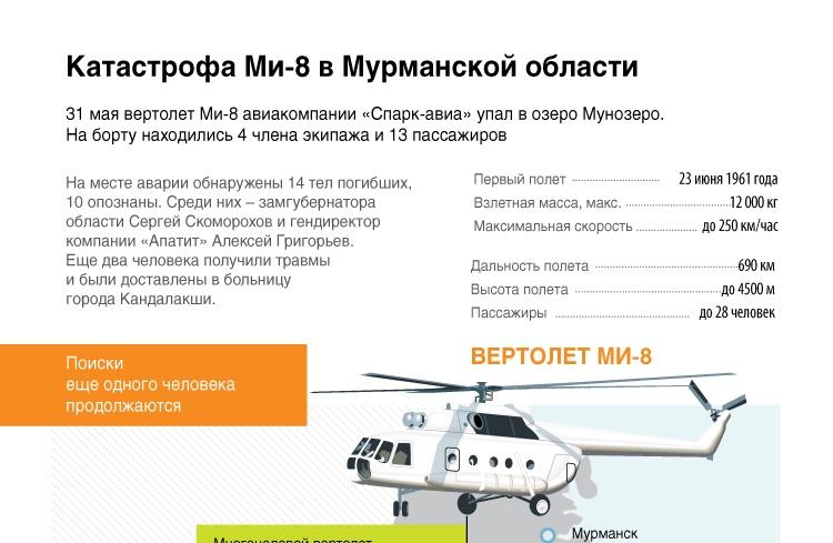 Катастрофа Ми-8 в Мурманской области