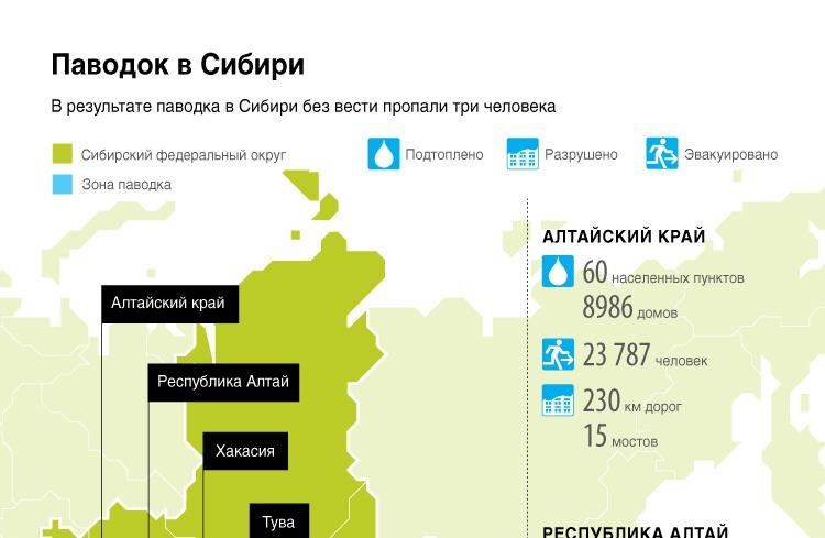 Паводок в Сибири