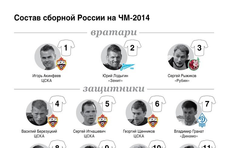 Состав сборной России на ЧМ-2014