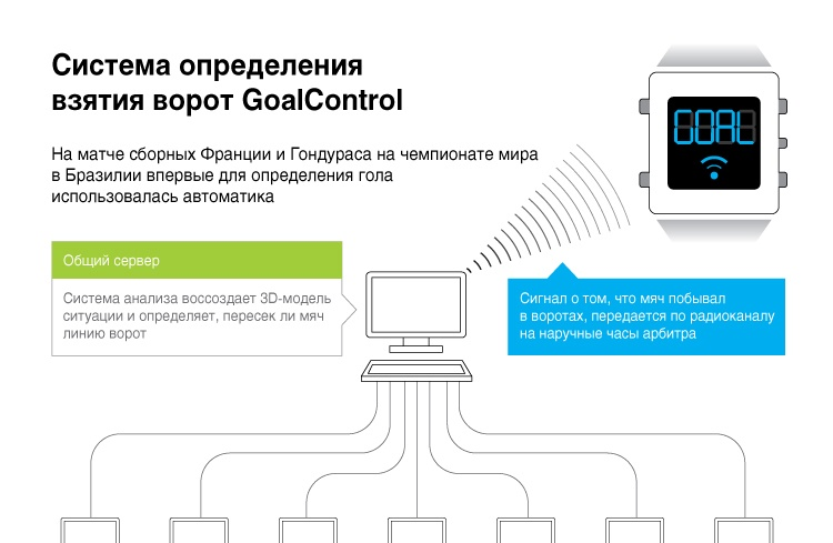 Система определения  взятия ворот GoalControl