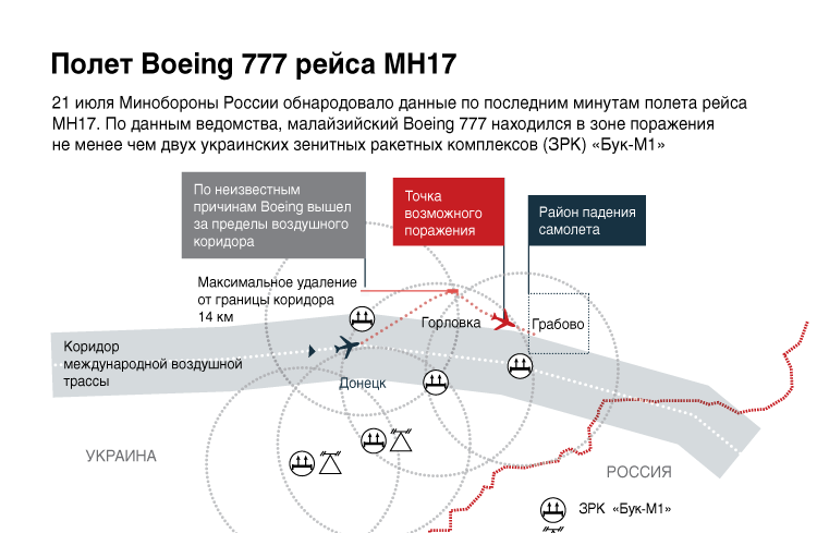 Полет Boeing 777 рейса МН17