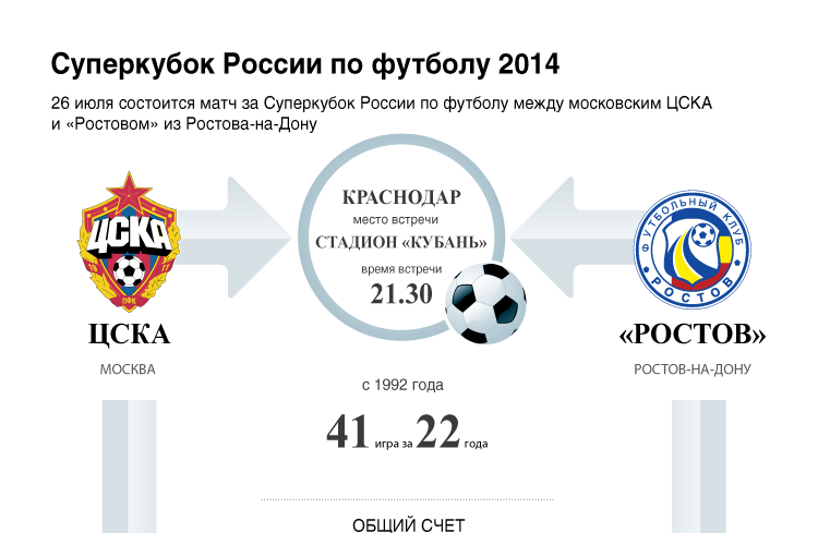 Суперкубок России по футболу 2014