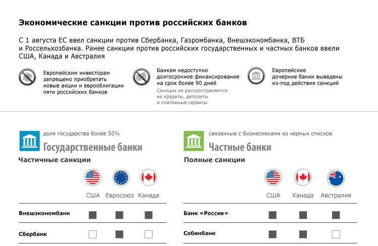Экономические санкции против российских банков
