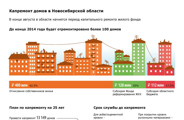 Капремонт домов в Новосибирской области
