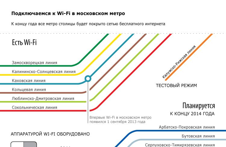 Подключаемся к Wi-Fi в московском метро