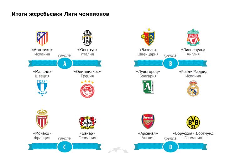 Итоги жеребьевки Лиги чемпионов