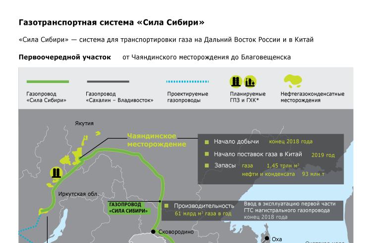 Газотранспортная система «Сила Сибири»