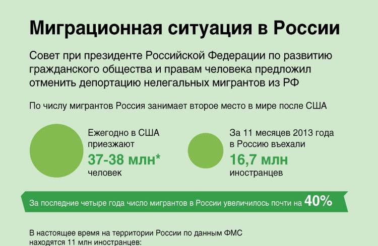 Миграционная ситуация в России