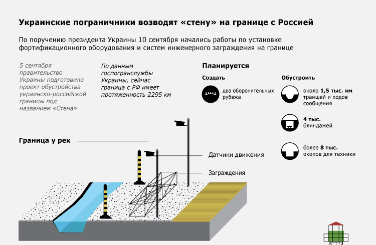 Украинские пограничники возводят «стену» на границе с Россией