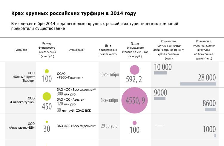 Крах крупных российских турфирм в 2014 году