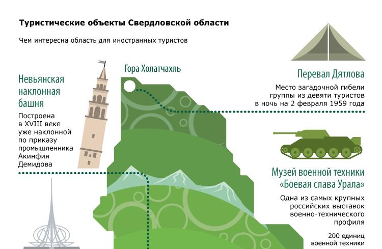Туристические объекты Свердловской области