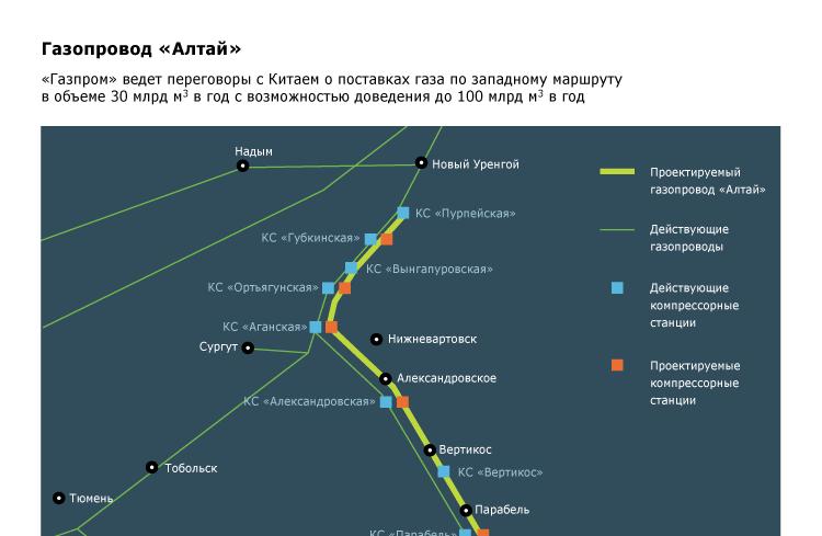 Газопровод «Алтай»