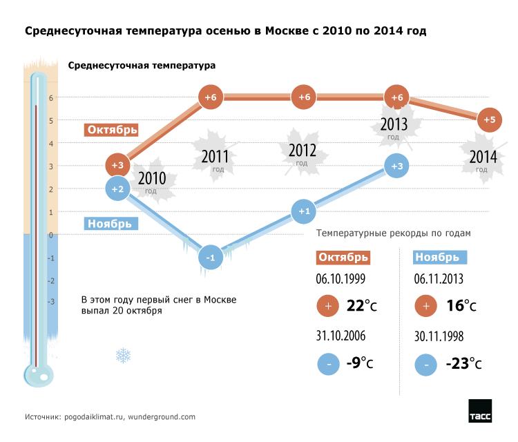 Среднесуточная температура осенью в Москве с 2010 по 2014 год