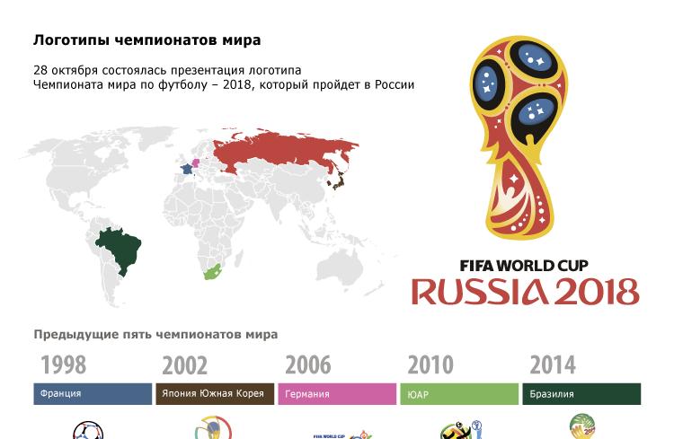 Логотипы чемпионатов мира