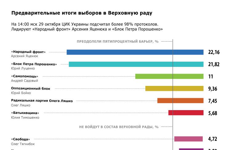 Предварительные итоги выборов на Украине