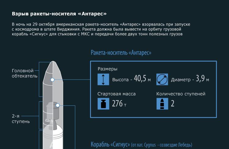 Взрыв ракеты-носителя «Антарес»