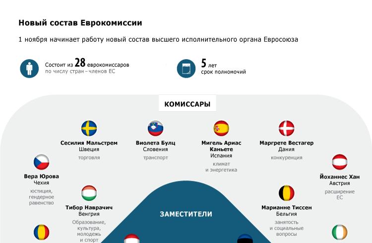 Новый состав Еврокомиссии