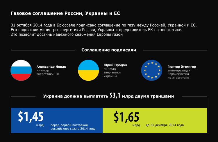 Газовое соглашение России, Украины и ЕС