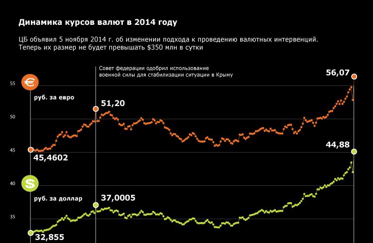 Динамика курсов валют в 2014 году