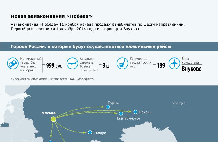 Новая авиакомпания «Победа»
