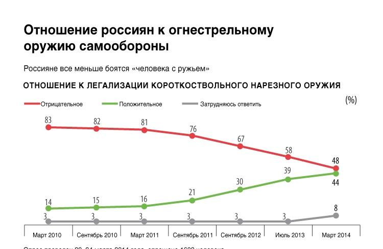 Отношение россиян к огнестрельному оружию самообороны