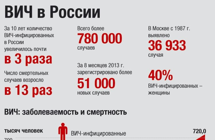 ВИЧ в России