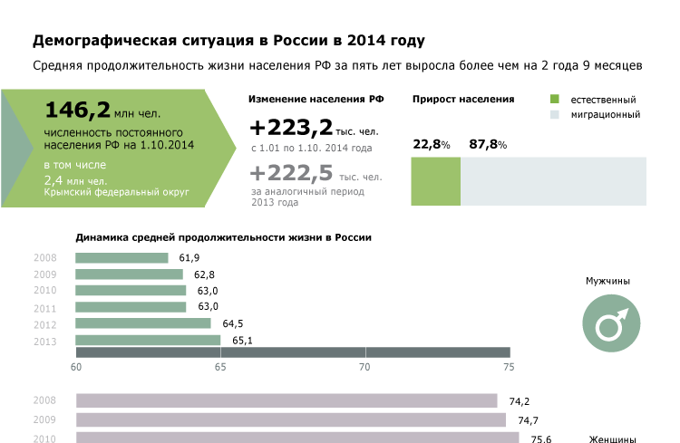 Демографическая ситуация в России в 2014 году